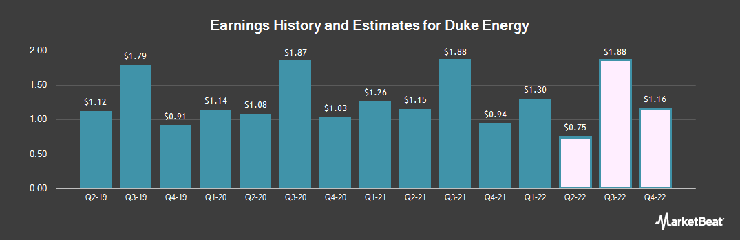 Earnings by Quarter for Duke Energy Corp (NYSE:DUK)