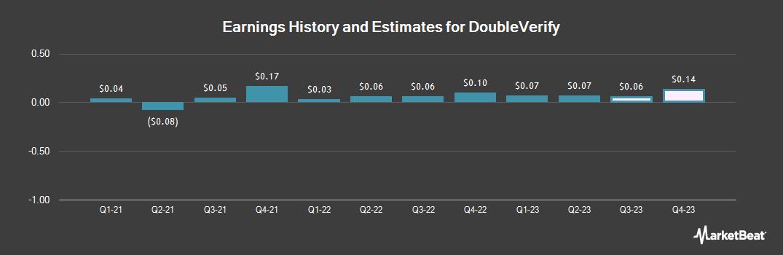 Earnings by Quarter for DeVry Education Group (NYSE:DV)