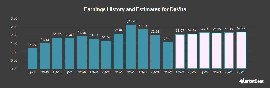 Earnings by Quarter for DaVita HealthCare Partners (NYSE:DVA)