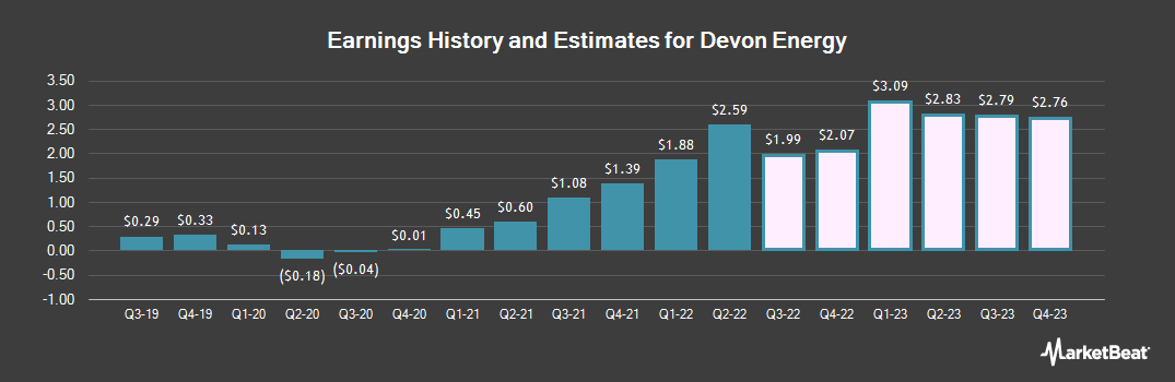 Earnings by Quarter for Devon Energy Corp (NYSE:DVN)
