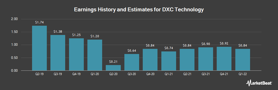 Earnings by Quarter for DXC Technology Company. (NYSE:DXC)