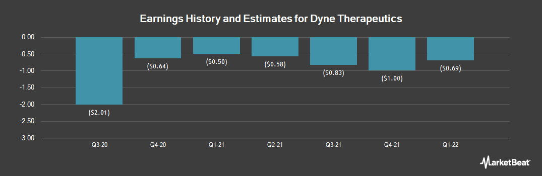Earnings by Quarter for Dynegy (NYSE:DYN)