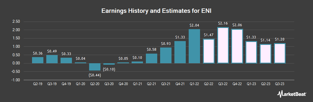 Earnings by Quarter for ENI (NYSE:E)