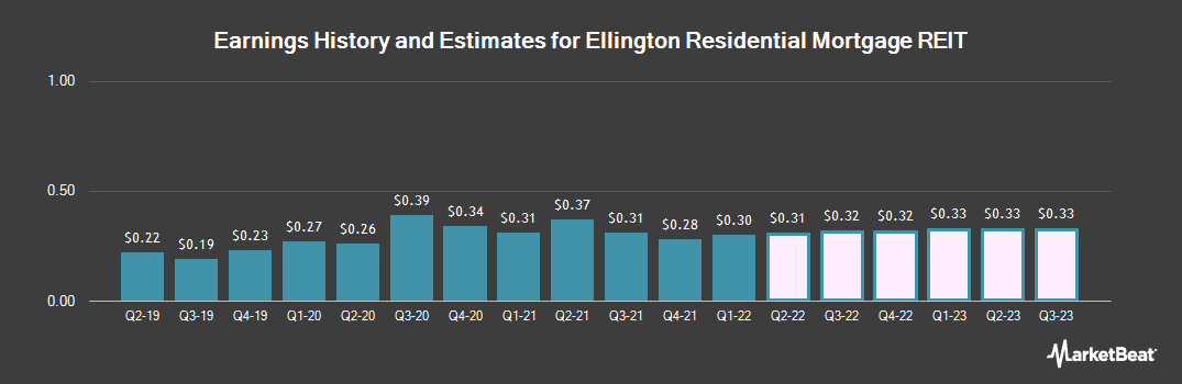 Earnings by Quarter for Ellington Residential Mortgage REIT (NYSE:EARN)