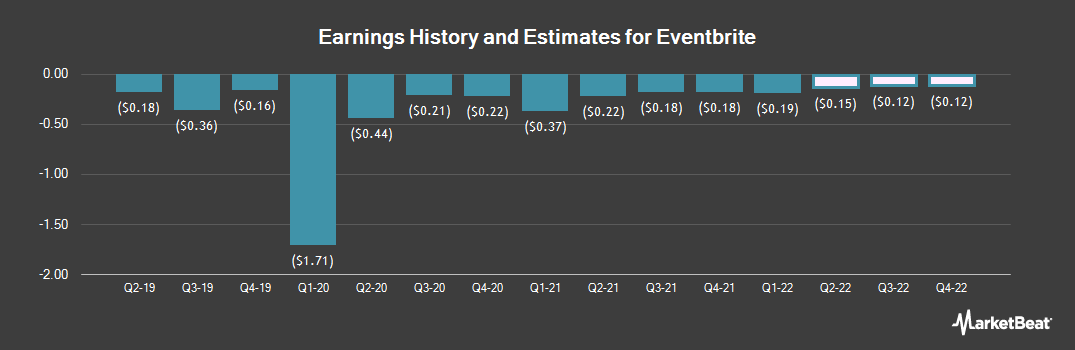 Earnings by Quarter for Eventbrite (NYSE:EB)