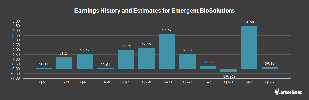 Earnings by Quarter for Emergent Biosolutions (NYSE:EBS)