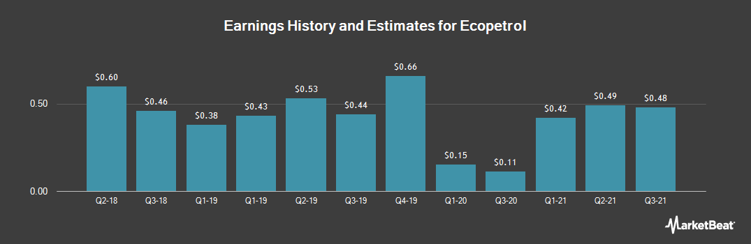 Earnings by Quarter for Ecopetrol SA (NYSE:EC)