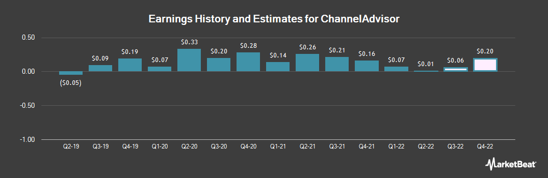 Earnings by Quarter for ChannelAdvisor Corporation (NYSE:ECOM)