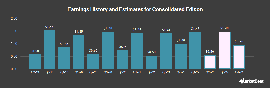 Earnings by Quarter for Consolidated Edison (NYSE:ED)