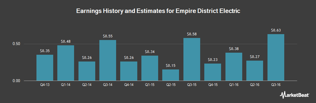 Earnings by Quarter for Empire District Electric Co (NYSE:EDE)