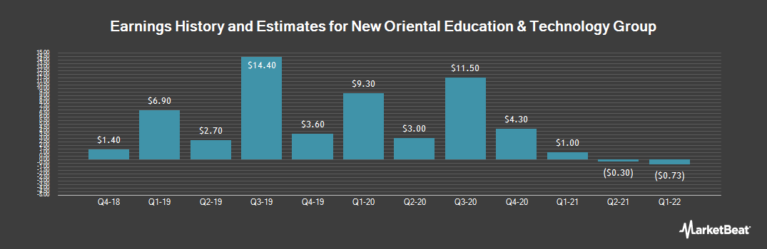 Earnings by Quarter for New Oriental Education & Technology Group (NYSE:EDU)