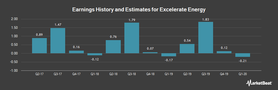 Earnings by Quarter for El Paso Electric (NYSE:EE)