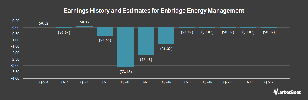 Earnings by Quarter for Enbridge Energy Management LLC (NYSE:EEQ)