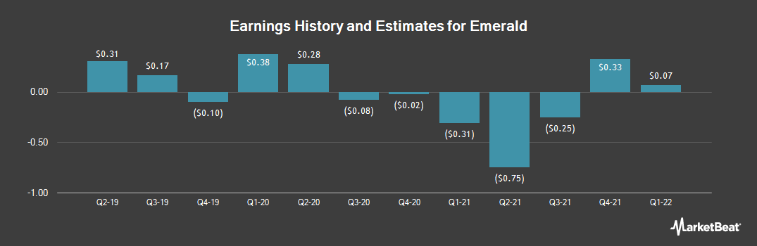 Earnings by Quarter for Emerald Expositions (NYSE:EEX)