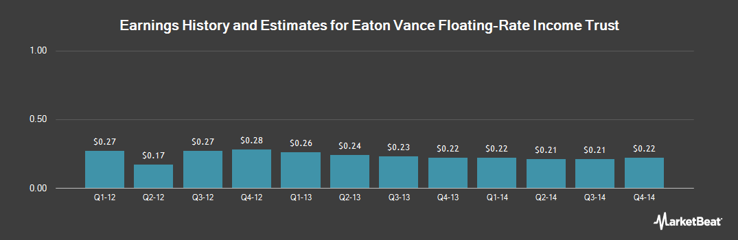 Earnings by Quarter for Eaton Vance Floating-Rate Income Trust (NYSE:EFT)