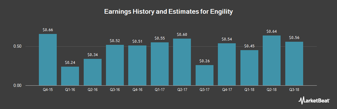 Earnings by Quarter for Engility (NYSE:EGL)