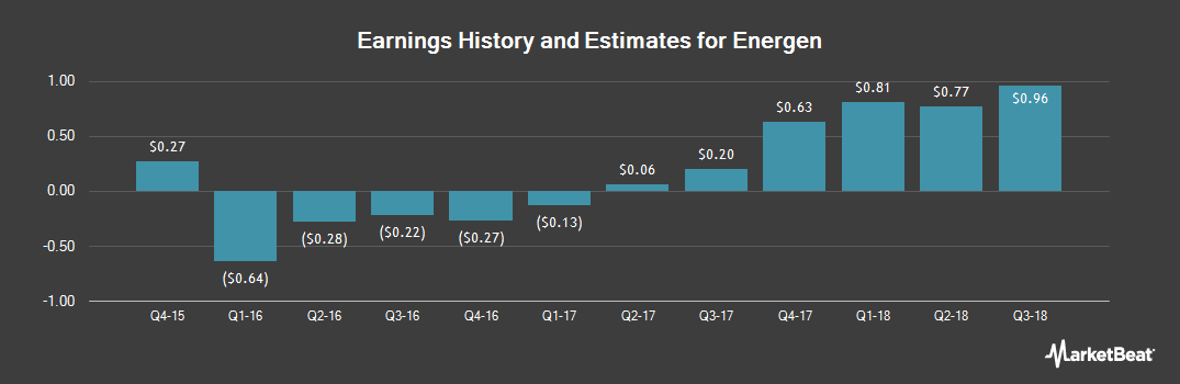 Earnings by Quarter for Energen Corporation (NYSE:EGN)
