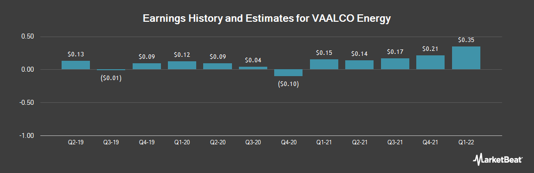 Earnings by Quarter for VAALCO Energy (NYSE:EGY)
