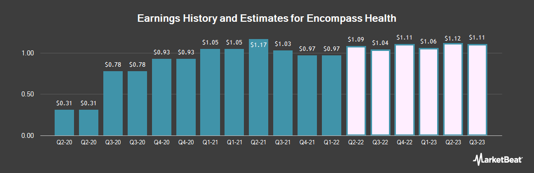 Earnings by Quarter for Encompass Health (NYSE:EHC)
