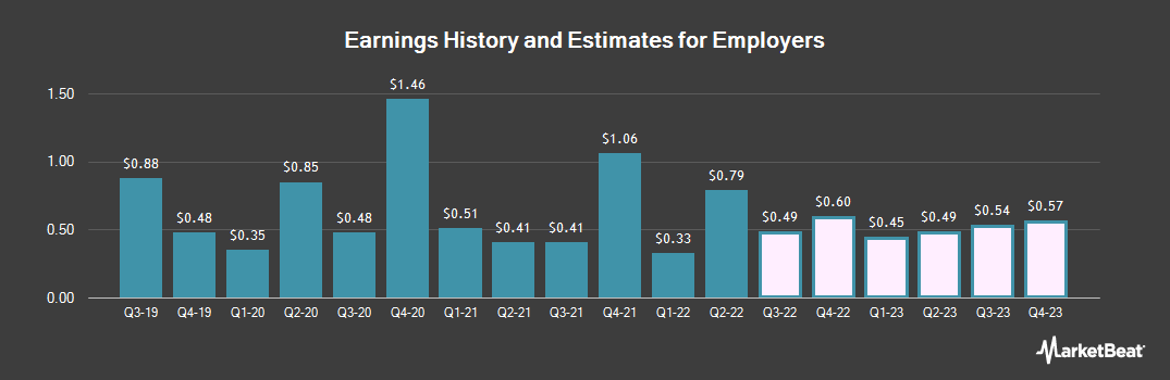 Earnings by Quarter for Employers Holdings (NYSE:EIG)