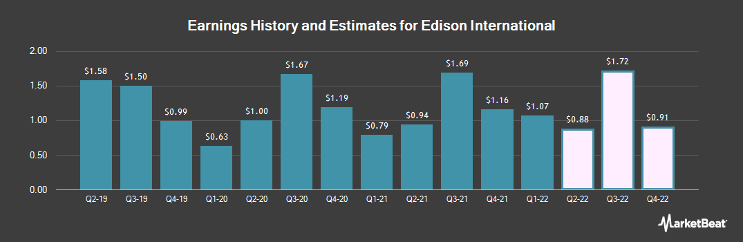 Earnings by Quarter for Edison International (NYSE:EIX)