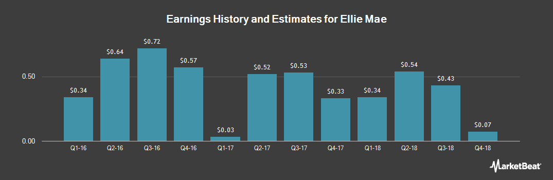 Earnings by Quarter for Ellie Mae (NYSE:ELLI)