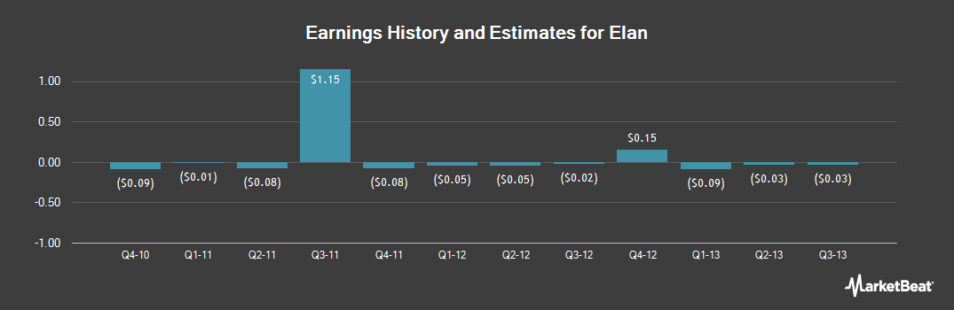 Earnings by Quarter for Elan (NYSE:ELN)