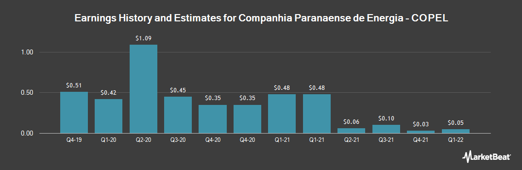 Earnings by Quarter for Companhia Paranaense de Energia (NYSE:ELP)