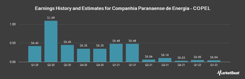 Earnings by Quarter for Companhia Paranaense de Energia (COPEL) (NYSE:ELP)