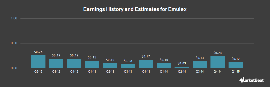 Earnings by Quarter for Emulex (NYSE:ELX)