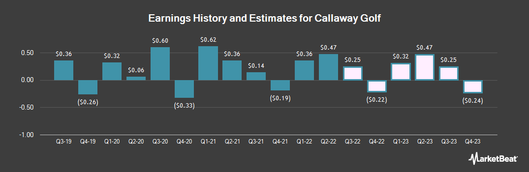 Earnings by Quarter for Callaway Golf Company (NYSE:ELY)