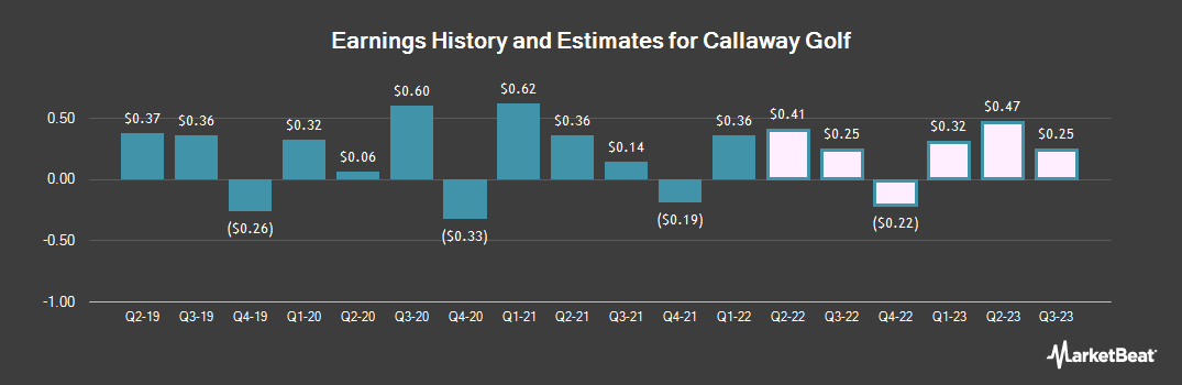 Earnings by Quarter for Callaway Golf Co (NYSE:ELY)