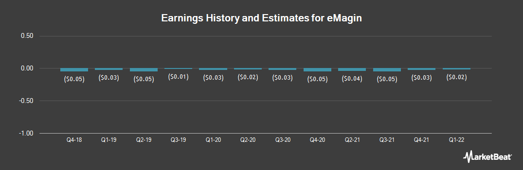 Earnings by Quarter for eMagin (NYSE:EMAN)