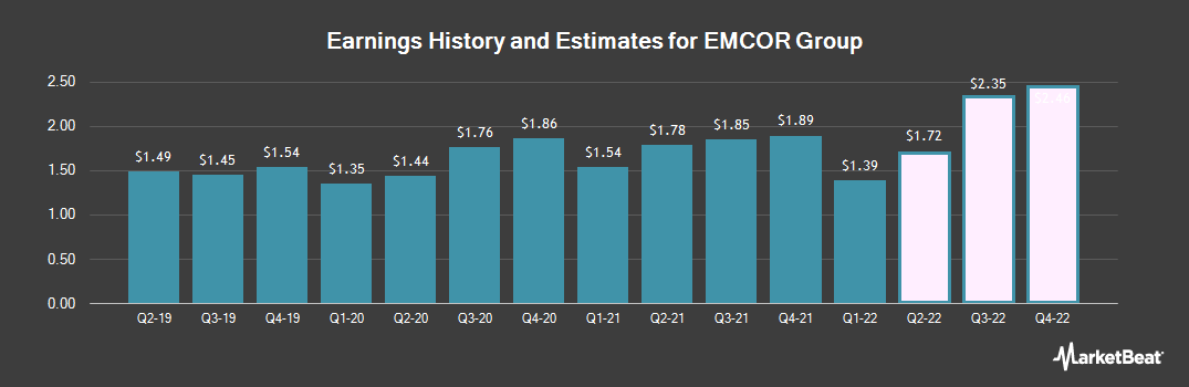 Earnings by Quarter for Emcor Group (NYSE:EME)