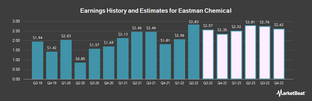 Earnings by Quarter for Eastman Chemical Company (NYSE:EMN)