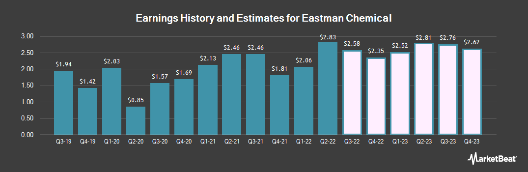 Earnings by Quarter for Eastman Chemical (NYSE:EMN)