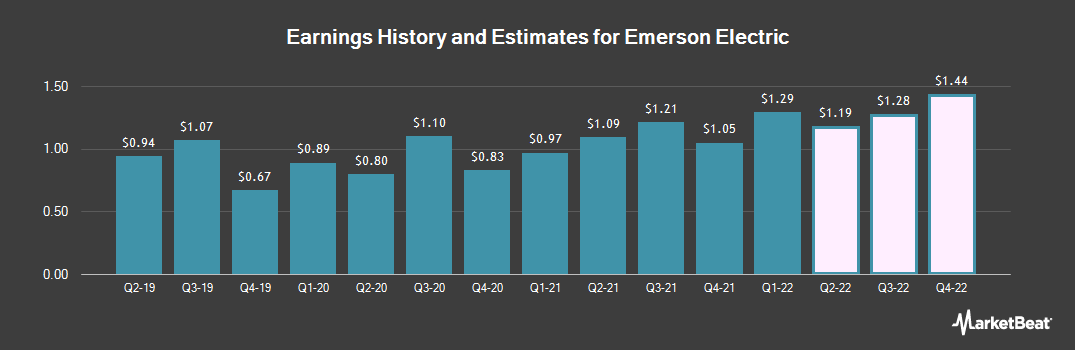 Earnings by Quarter for Emerson Electric (NYSE:EMR)