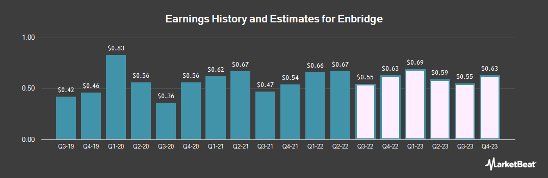 Earnings by Quarter for Enbridge (NYSE:ENB)