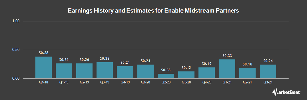 Earnings by Quarter for Enable Midstream Partners (NYSE:ENBL)
