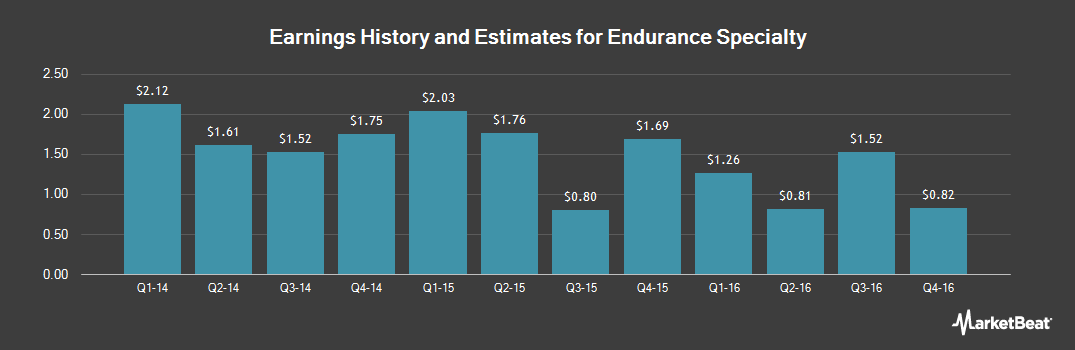 Earnings by Quarter for Endurance Specialty Holdings (NYSE:ENH)