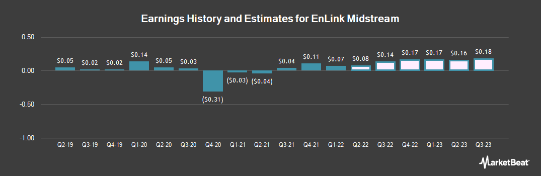 Earnings by Quarter for EnLink Midstream (NYSE:ENLC)