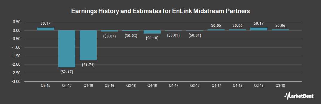 Earnings by Quarter for EnLink Midstream Partners (NYSE:ENLK)