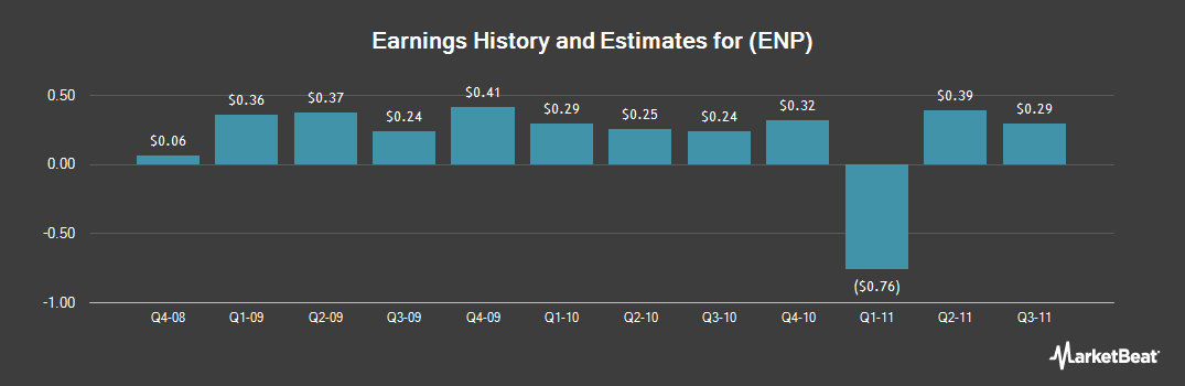 Earnings by Quarter for Encore Energy Partners (NYSE:ENP)