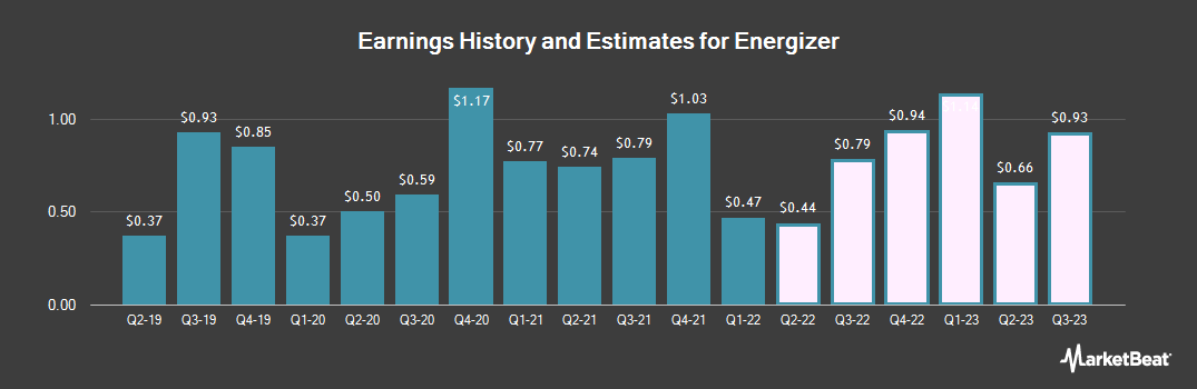 Earnings by Quarter for Energizer (NYSE:ENR)