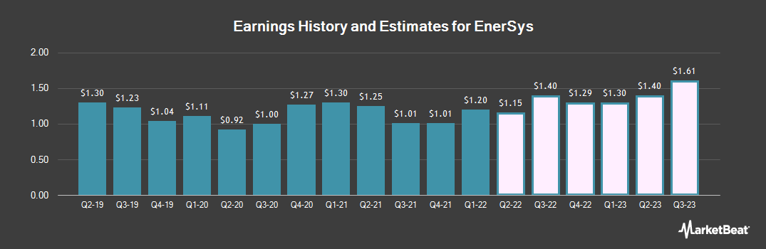 Earnings by Quarter for Enersys (NYSE:ENS)