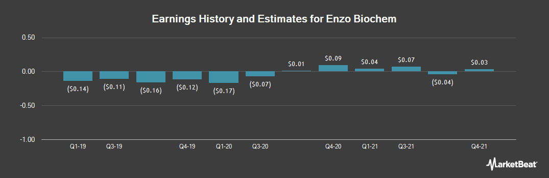 Earnings by Quarter for Enzo Biochem (NYSE:ENZ)