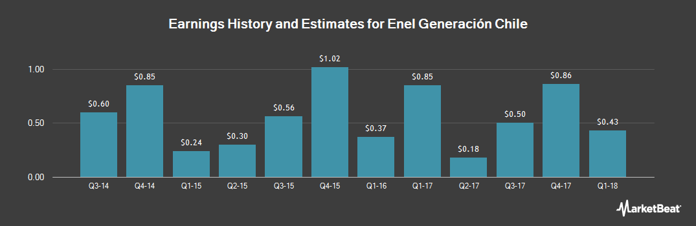Earnings by Quarter for Empresa Nacional de Electricidad S.A. (NYSE:EOCC)