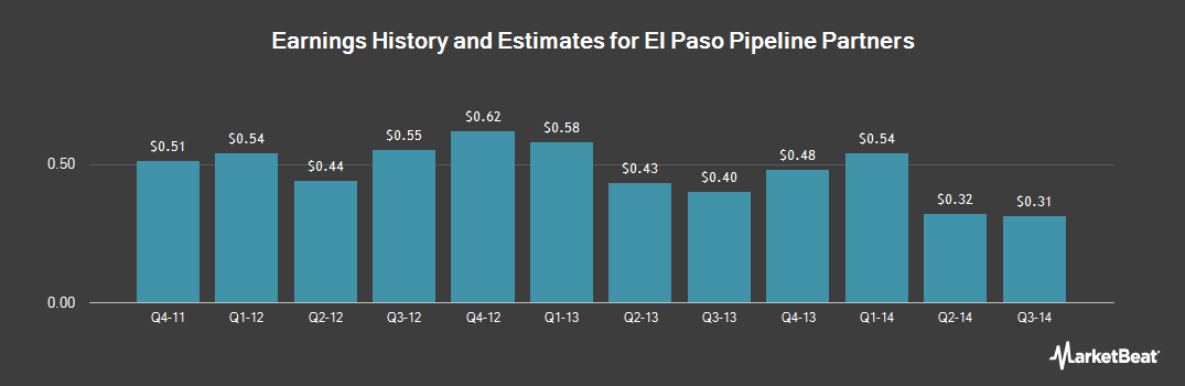 Earnings by Quarter for El Paso Pipeline Partners, L.P. (NYSE:EPB)