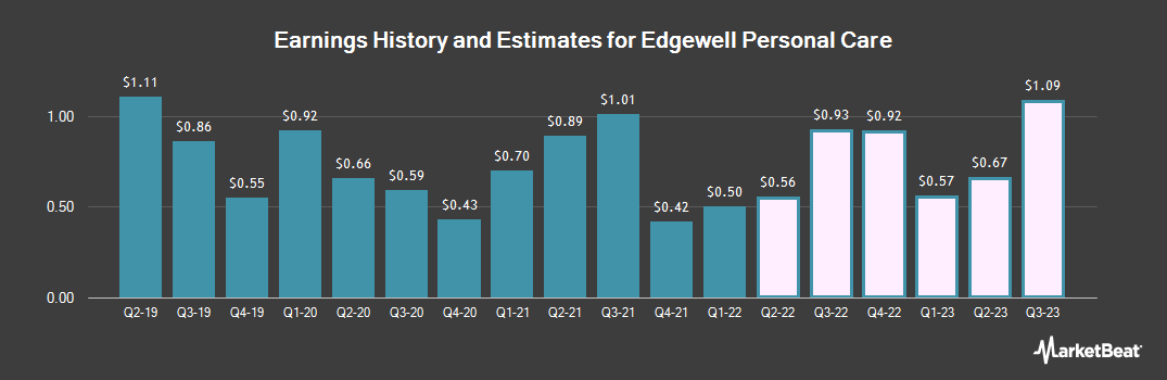 Earnings by Quarter for Edgewell Personal Care (NYSE:EPC)