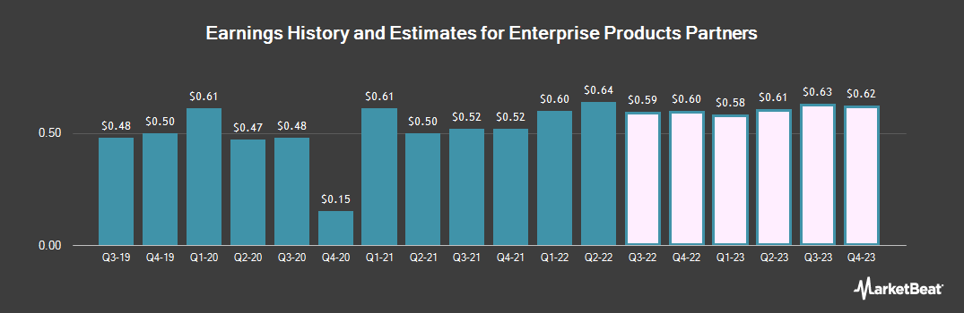 Earnings by Quarter for Enterprise Products Partners L.P. (NYSE:EPD)